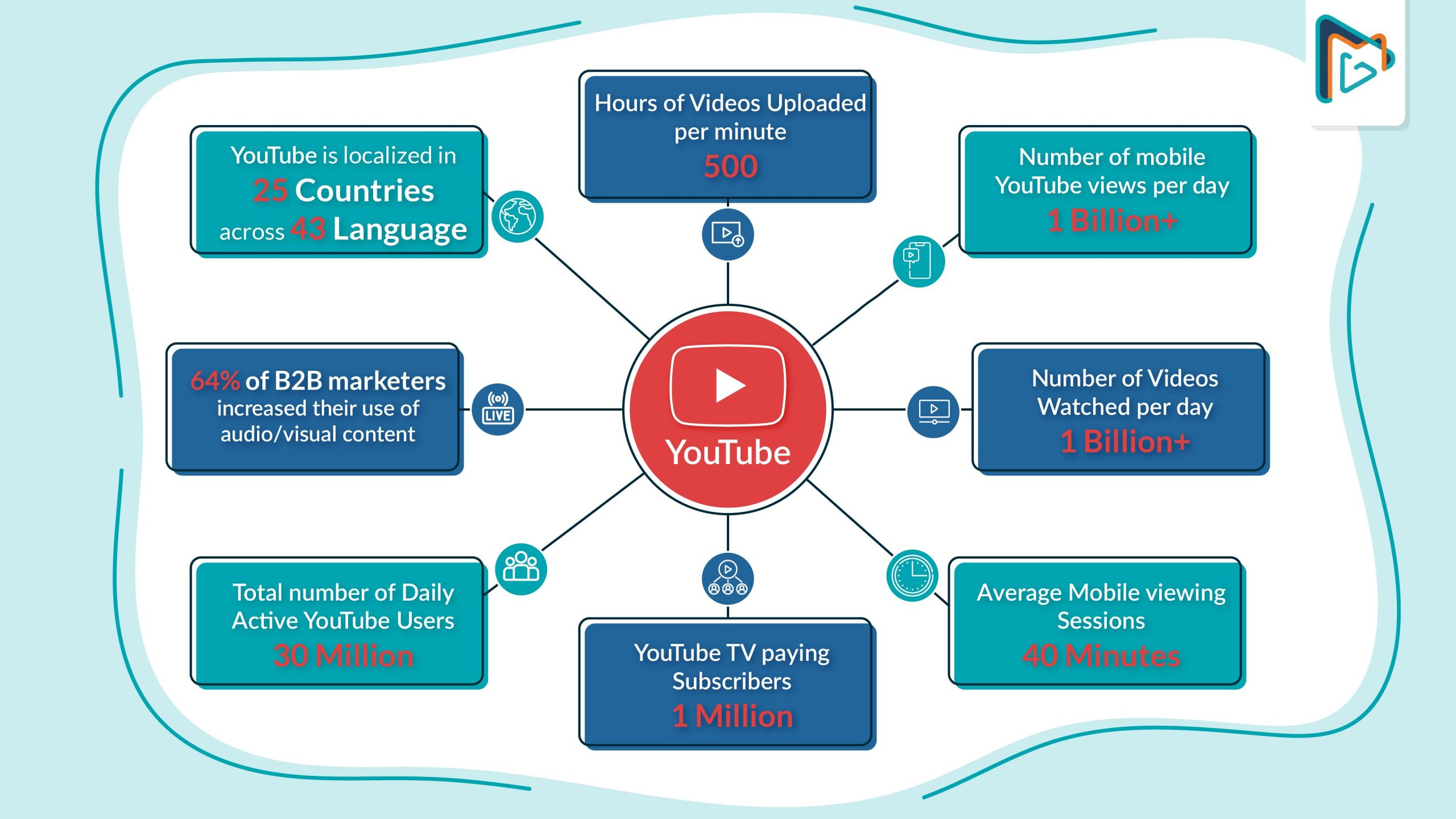 Youtube video marketing facts